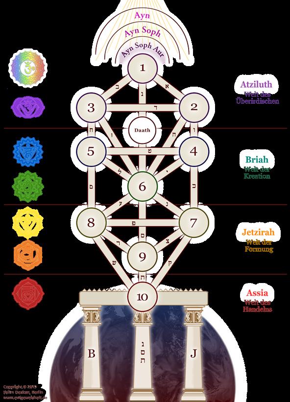 Kabbala-Lebensbaum - ewigeweisheit.de