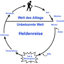 Reise des Helden - ewigeweisheit.de